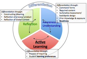 Inquiry Cycle & Differentiation