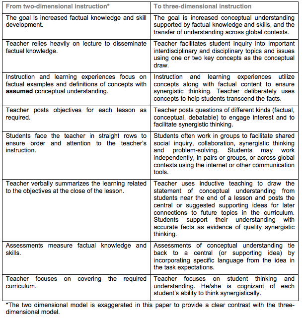 "Comparing 2D (facts and skills-based) and 3D (concept-based) instruction. From ""Concept-based teaching and learning"""