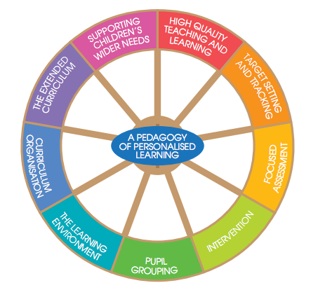 A pedagogy of personalised learning, from education.gov.uk