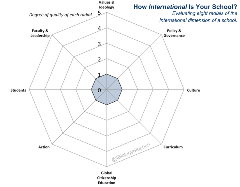 Web Chart of the International Dimension of a School