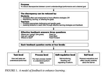Hattie & Timperley, Four Levels of Feedback. Click for the pdf of 'The Power of Feedback.'