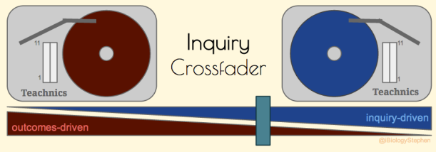 """Inquiry: """"critical reflective thought."""" As teachers we can set the balance between telling students what to know generating authentic inquiry. With careful design we can turn both effective and authentic learning up to 11."""