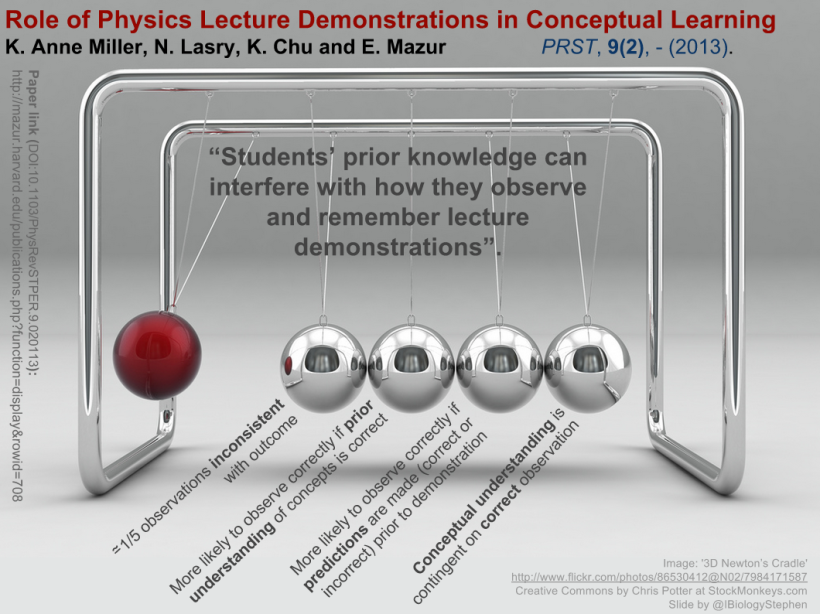 The role of physics lecture demonstrations in conceptual learning. Paper link: http://mazur.harvard.edu/publications.php?function=display&rowid=708 Image link: https://www.flickr.com/photos/86530412@N02/7984171587