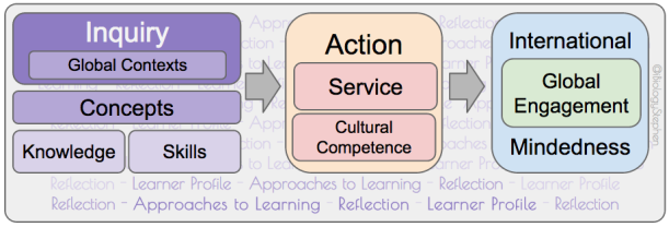 This is an attempt to connect the elements of the MYP framework with Action (of which Service is a subset), leading to International Mindedness and Global Engagement (IMaGE).