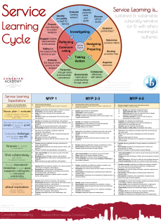Service Learning Cycle & Expectations Poster [CA 2015]