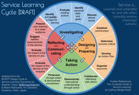 ethics with service learning Envisioning a system of higher education that meets community needs by cultivating in students a commitment to civic engagement, the authors of service-learning code.