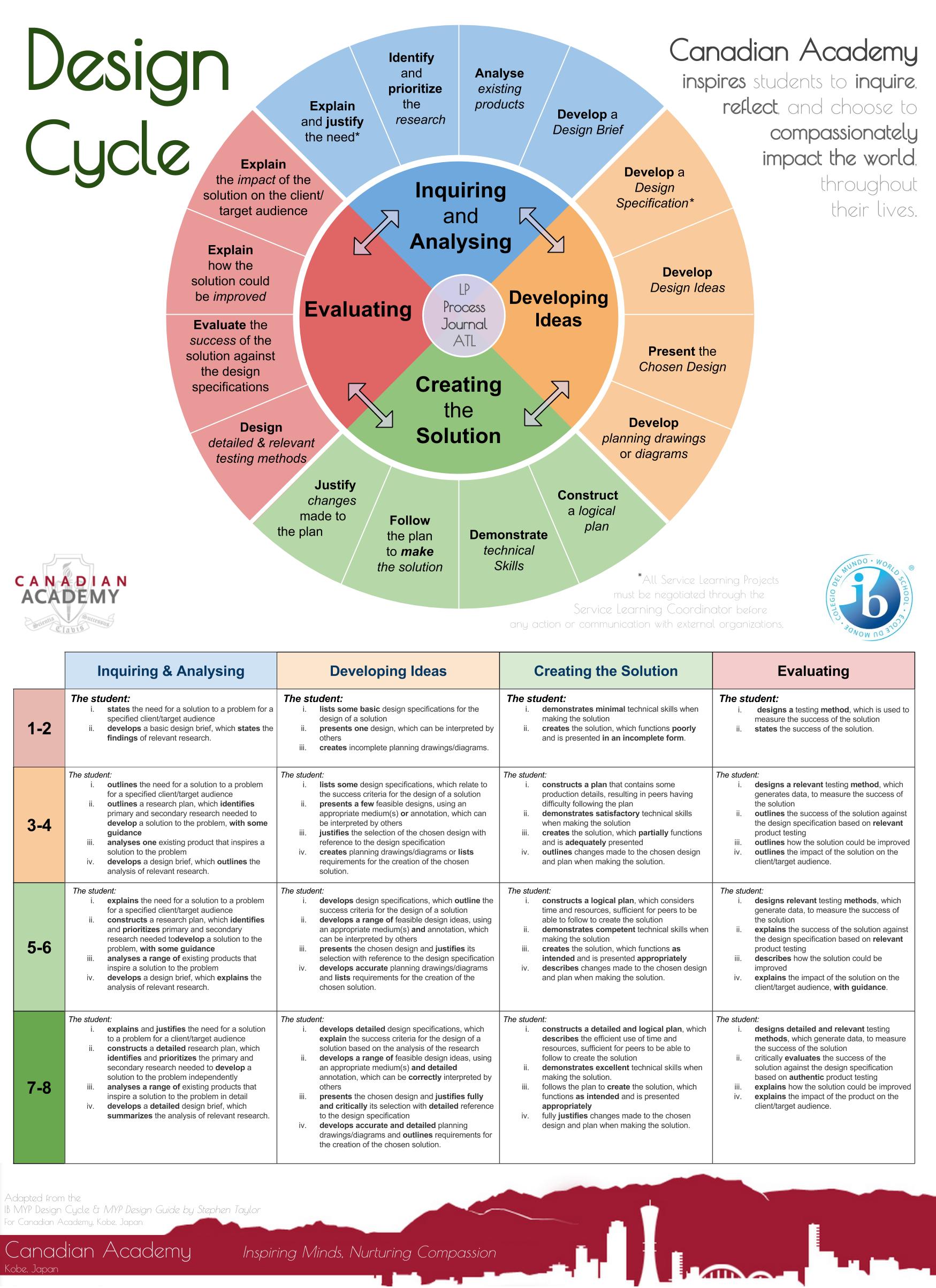 MYP Cycle Diagrams | Wayfinder Learning Lab