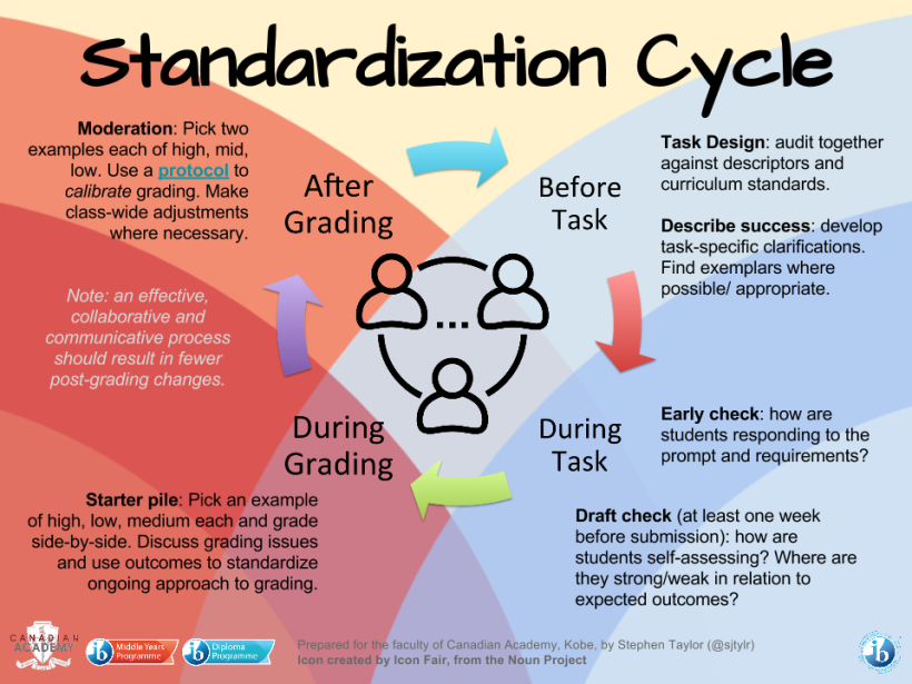 Standardization Cycle